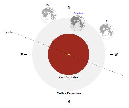 how to draw lunar eclipse diagram