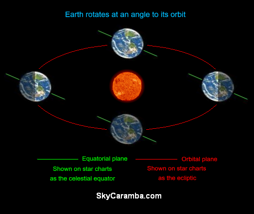 How Is The Sun Closer To The Earth During Winter