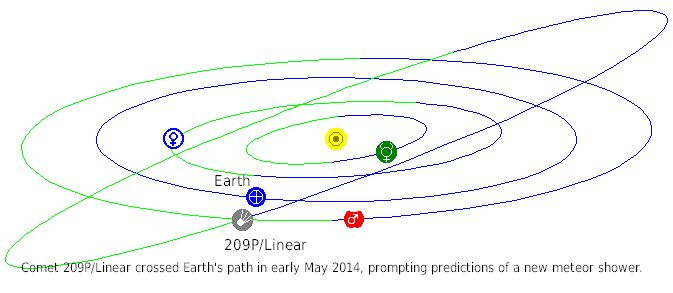 A comet passed in front of Earth's path and led to speculation that there would be a new meteor shower in May 2014