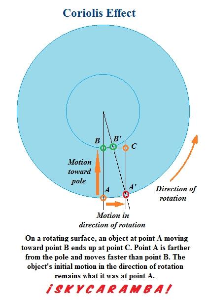 The Coriolis Effect Skycaramba