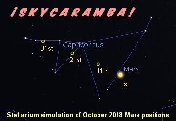Positions of Mars in Capricornus in October 2018